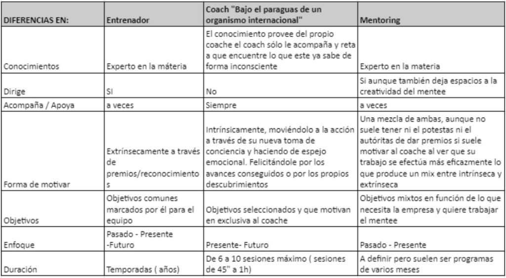 Diferencias entre coaching y mentoring.