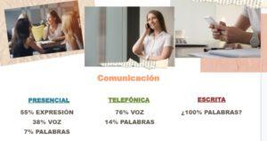 Impacto de la comunicación no verbal